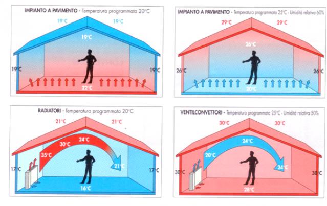 Casa immobiliare accessori impianti a pavimento costi - Sistema allarme casa migliore ...