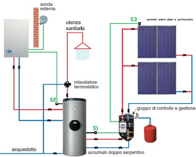 Schema Elettrico Scaldabagno : Schema funzionamento scaldabagno elettrico fare di una mosca