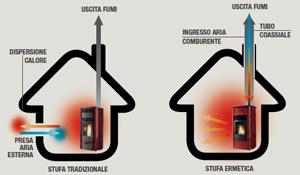 Stufa a pellet canalizzata come funziona installazione - Stufa a combustibile liquido opinioni ...