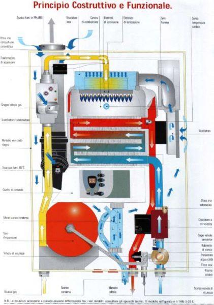 Caldaia a condensazione per riscaldamento e acqua calda, confronta