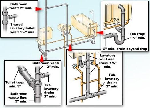 come controllare un impianto idraulico e dove agire in caso di