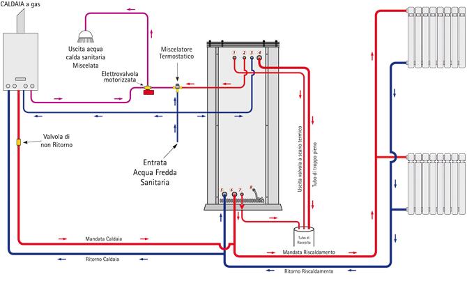 Schema Elettrico Elettrovalvola Per Riscaldamento : Schema impianto di riscaldamento con caldaia a gas fare